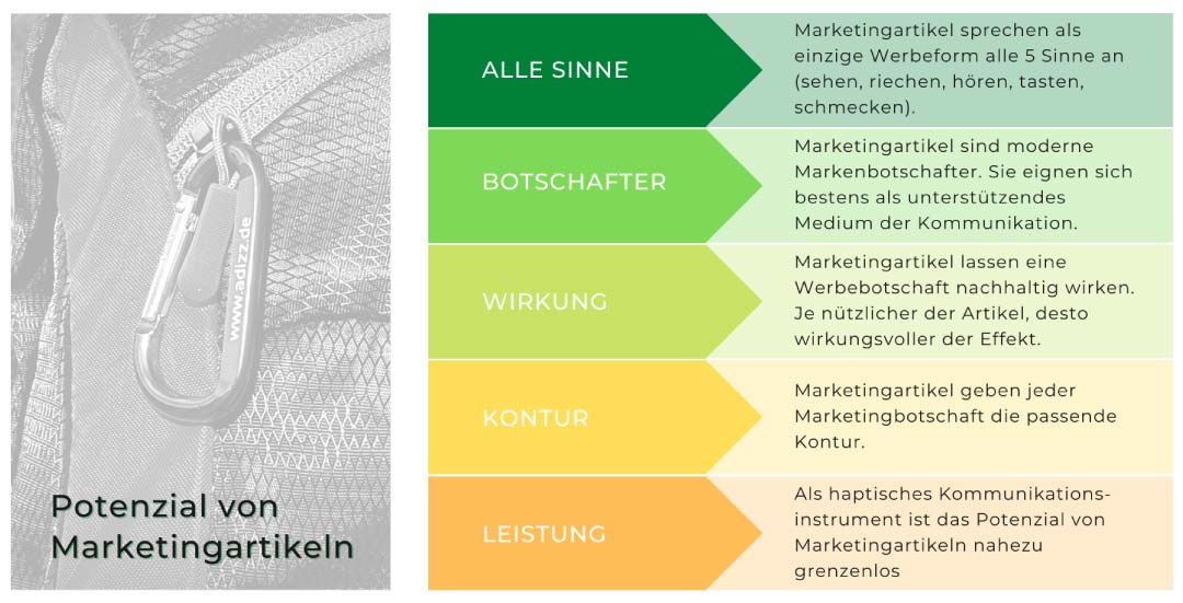 Potenzial von Marketingartikeln